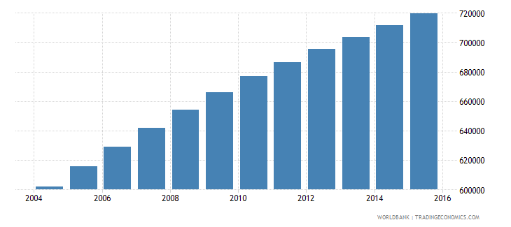 central african republic population ages 11 16 total wb data