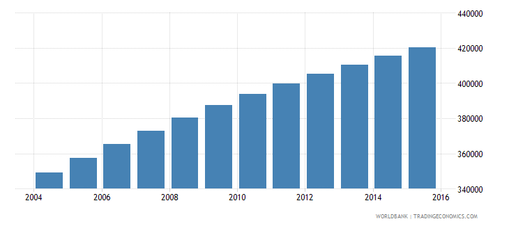central african republic population ages 11 17 female wb data