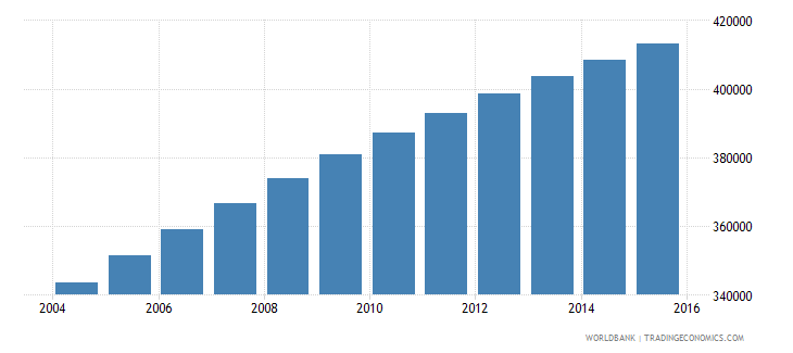 central african republic population ages 11 17 male wb data
