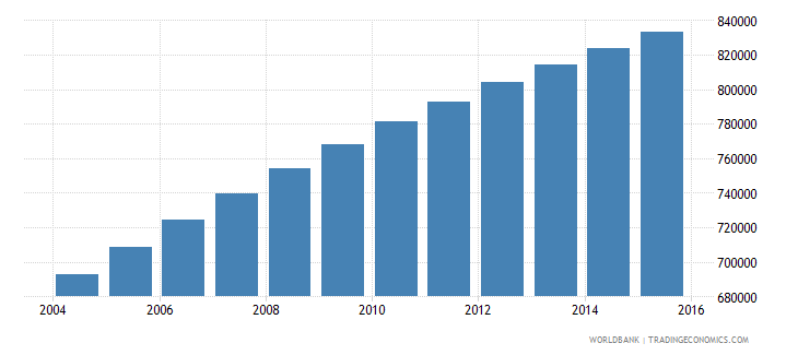 central african republic population ages 11 17 total wb data