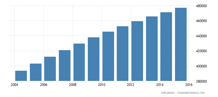 central african republic population ages 11 18 female wb data