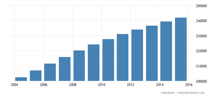central african republic population ages 12 15 female wb data