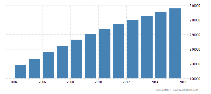 central african republic population ages 12 15 male wb data