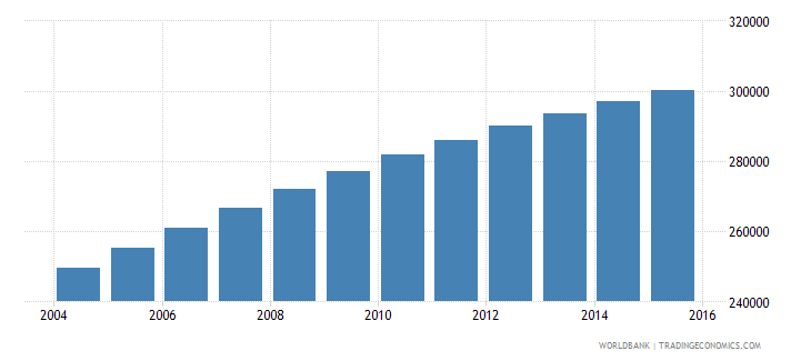 central african republic population ages 12 16 female wb data