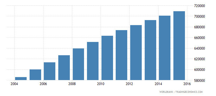 central african republic population ages 12 17 total wb data