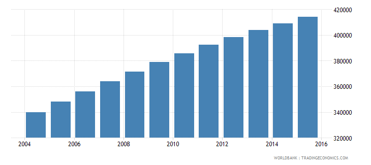 central african republic population ages 12 18 female wb data