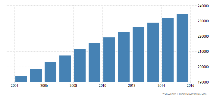 central african republic population ages 13 16 male wb data