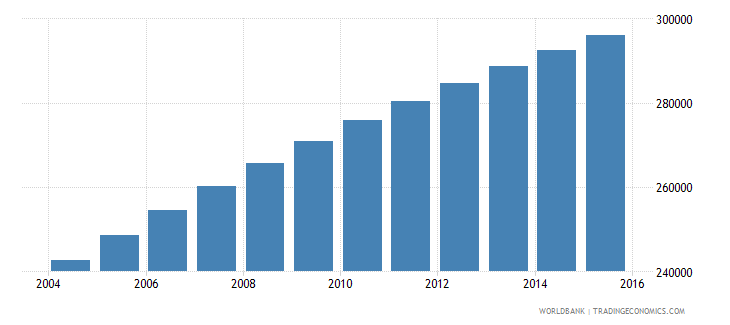 central african republic population ages 13 17 female wb data