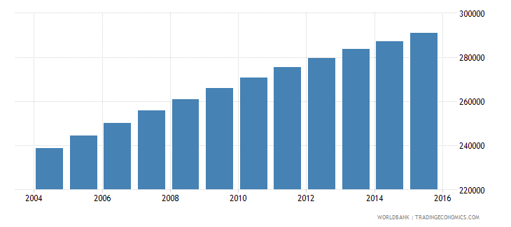 central african republic population ages 13 17 male wb data