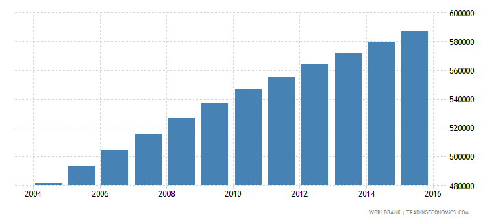 central african republic population ages 13 17 total wb data