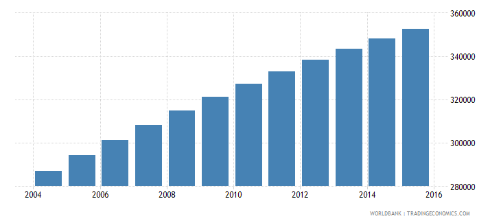 central african republic population ages 13 18 female wb data