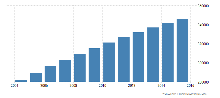 central african republic population ages 13 18 male wb data