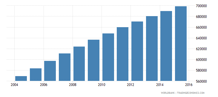 central african republic population ages 13 18 total wb data