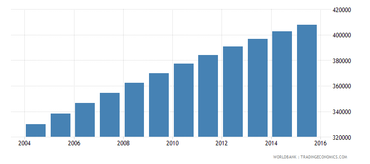 central african republic population ages 13 19 female wb data