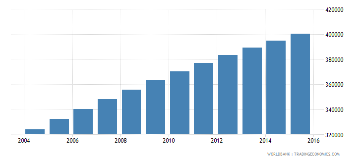 central african republic population ages 13 19 male wb data
