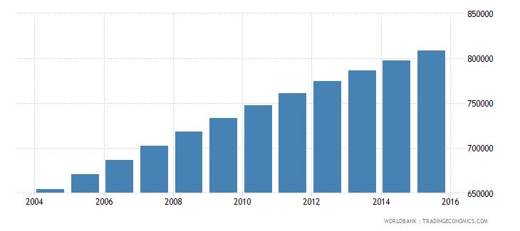 central african republic population ages 13 19 total wb data