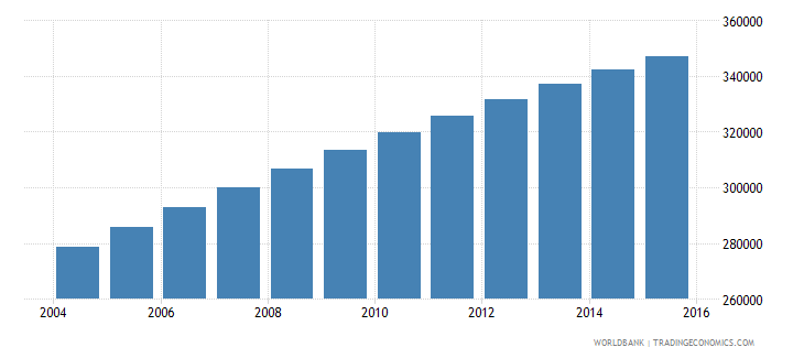 central african republic population ages 14 19 female wb data