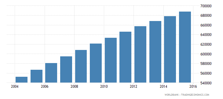 central african republic population ages 14 19 total wb data