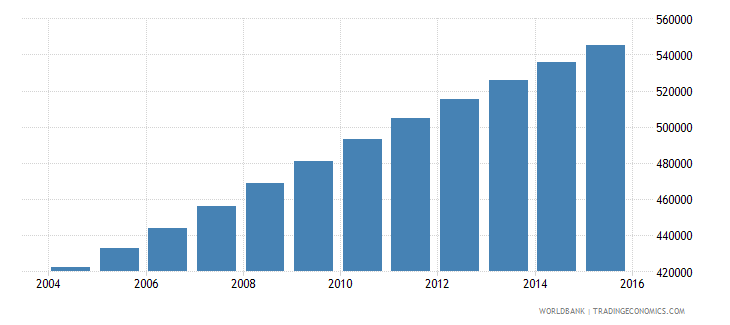 central african republic population ages 15 24 female wb data