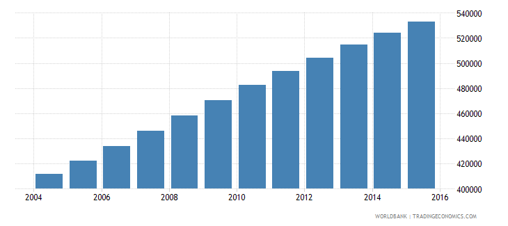 central african republic population ages 15 24 male wb data