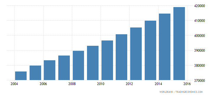 central african republic population ages 3 5 total wb data