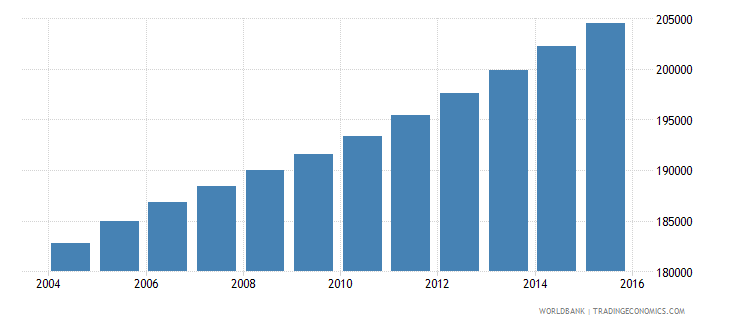 central african republic population ages 4 6 male wb data