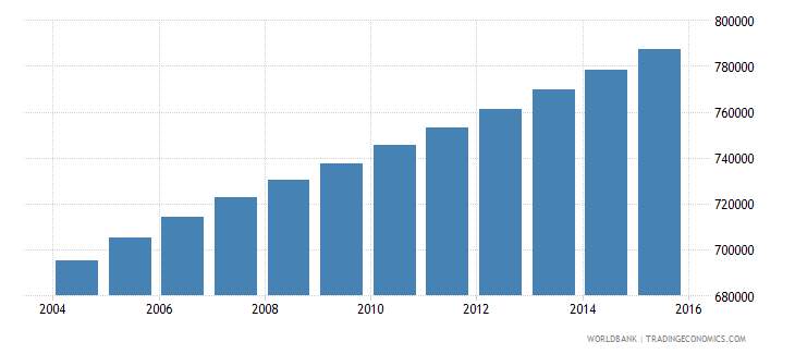 central african republic population ages 5 10 total wb data