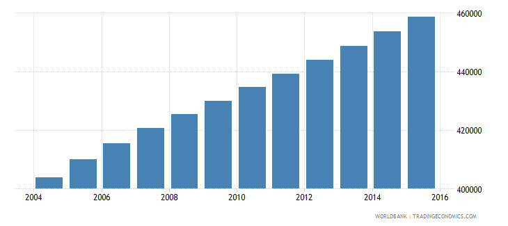 central african republic population ages 5 11 female wb data