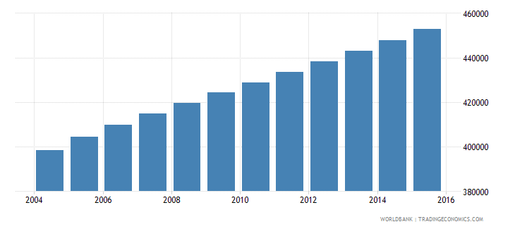 central african republic population ages 5 11 male wb data