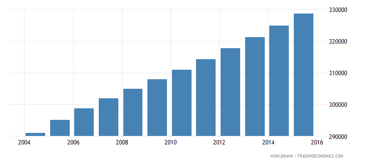 central african republic population ages 5 9 male wb data