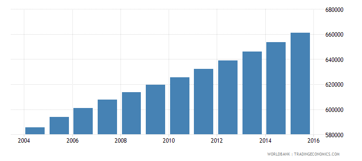 central african republic population ages 5 9 total wb data