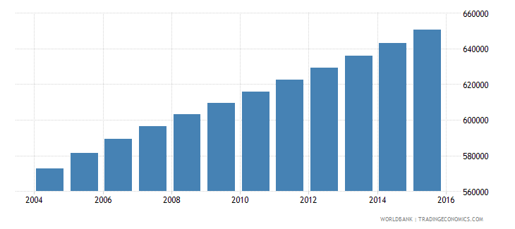 central african republic population ages 6 10 total wb data