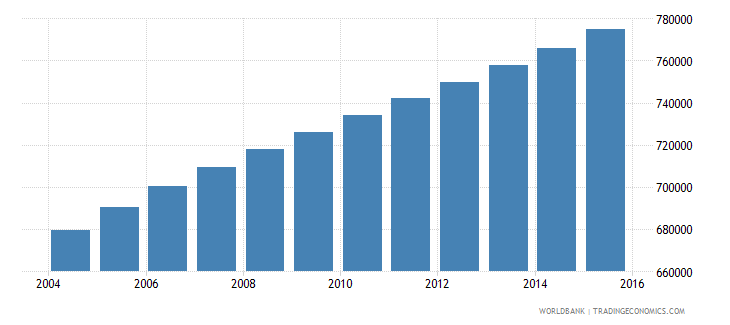 central african republic population ages 6 11 total wb data