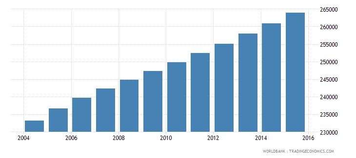 central african republic population ages 6 9 female wb data