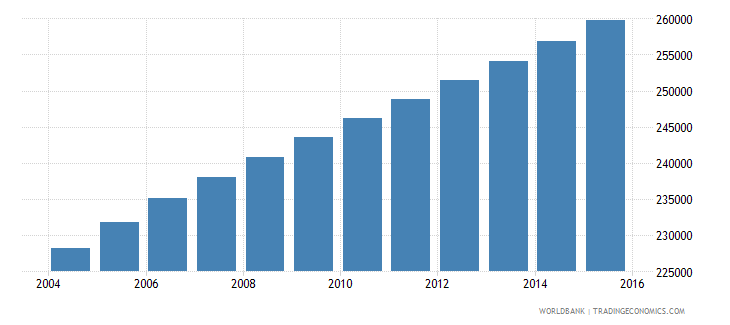 central african republic population ages 7 10 female wb data