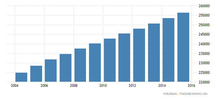central african republic population ages 7 10 male wb data