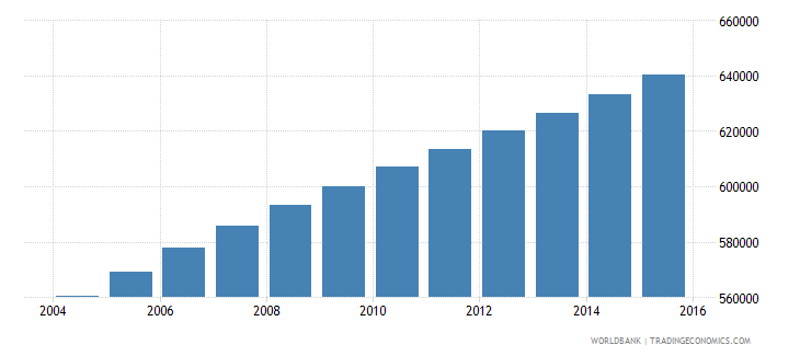 central african republic population ages 7 11 total wb data