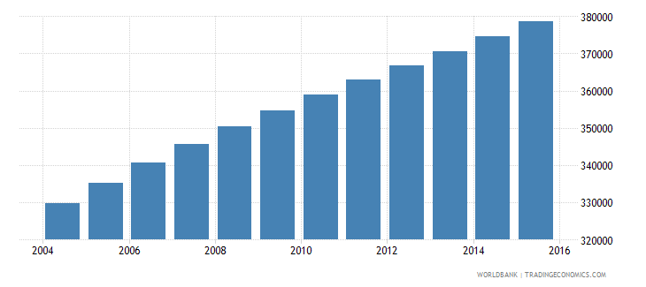 central african republic population ages 7 12 male wb data