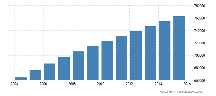 central african republic population ages 7 12 total wb data