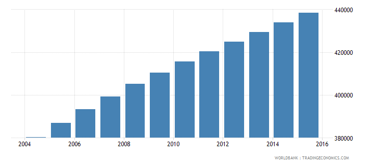 central african republic population ages 7 13 male wb data