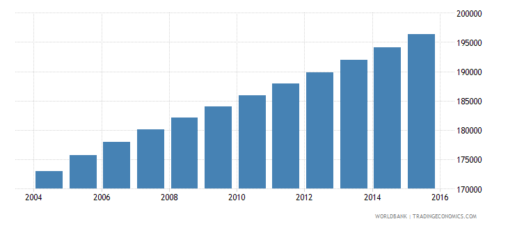 central african republic population ages 7 9 female wb data