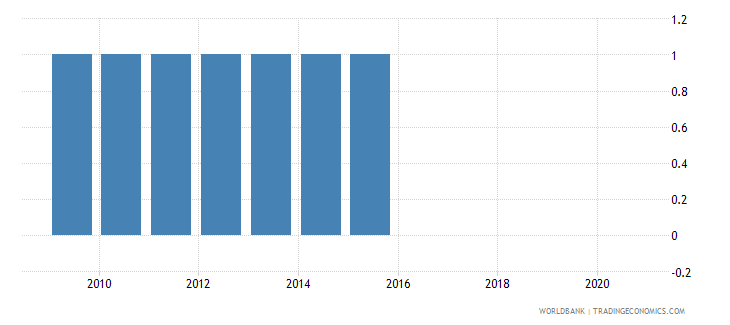 central african republic population census wb data