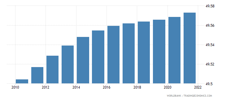 central african republic population male percent of total wb data