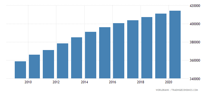 central african republic population of the official age for primary education male number wb data