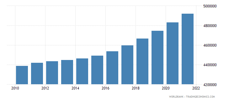 central african republic population total wb data