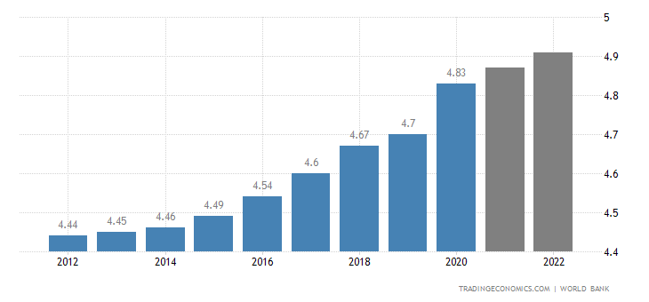 Central African Republic Population