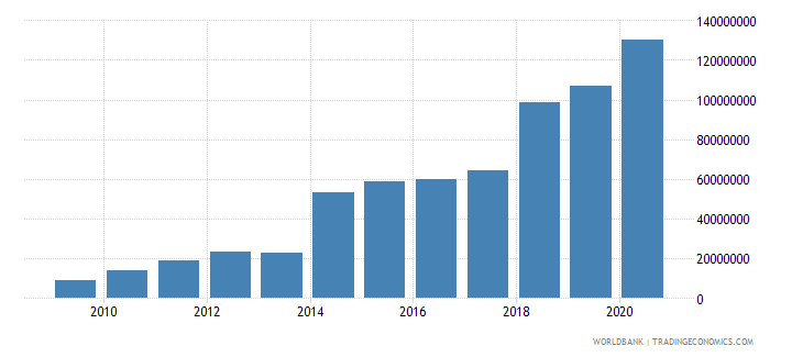 central african republic ppg ida dod us dollar wb data