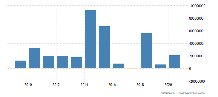 central african republic ppg official creditors nfl us dollar wb data