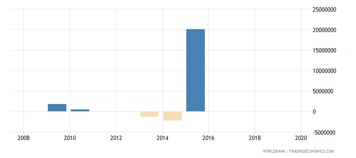 central african republic ppg other private creditors nfl us dollar wb data