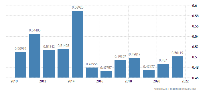 central african republic ppp conversion factor gdp to market exchange rate ratio wb data